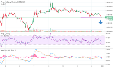 POWRBTC: POWRBTC Short Sell Swing Trade