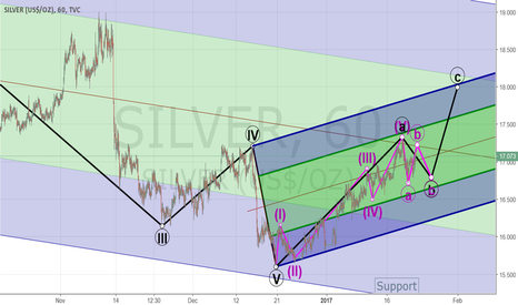 SILVER: Elliott Wave Analysis for Silver