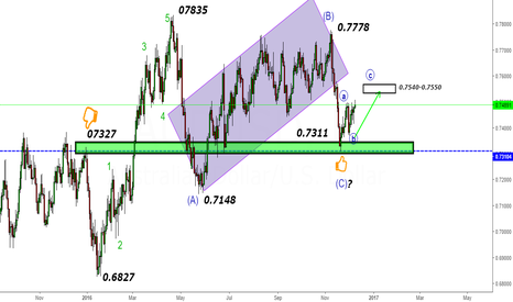 AUDUSD: AUDUSD- Looking for 0.7550 & above 0.7550 till 0.7650