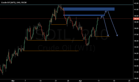 USOIL: It will be a little higher and then down