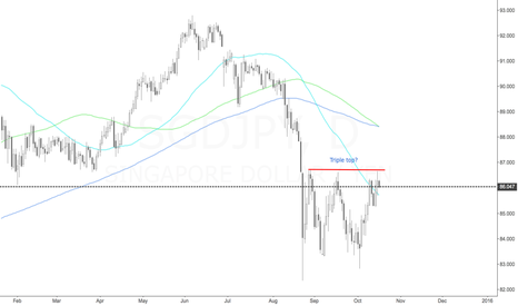 SGDJPY: SGD/JPY Triple Top