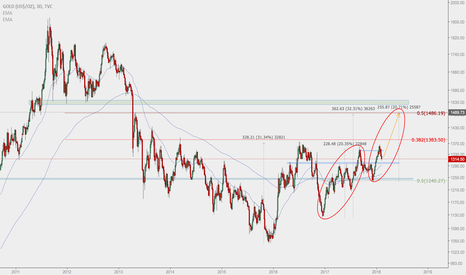 GOLD: Gold Completing B Wave towards $1500