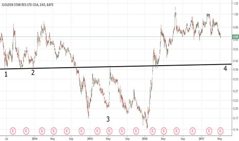 GSS: 05-08 GSS Chart ( by Got Goldies)