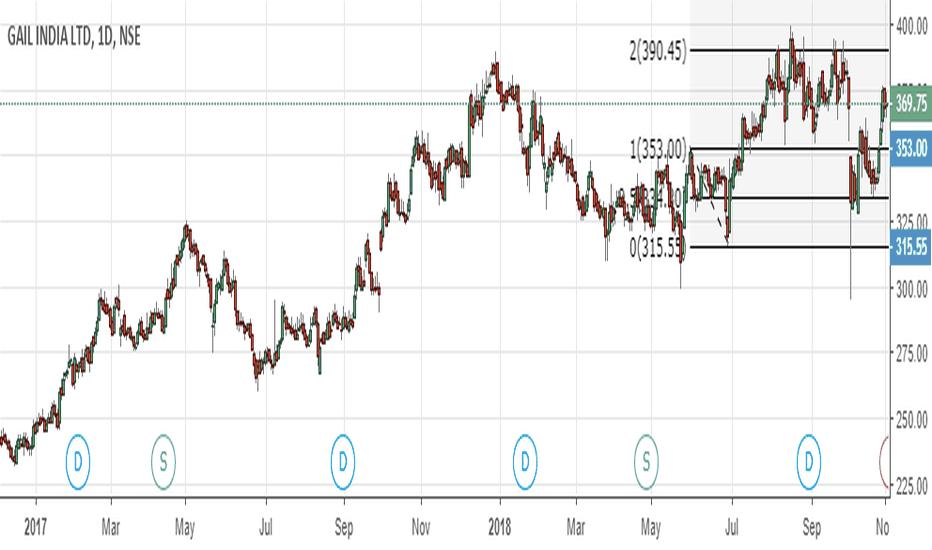 GAIL: gail maximum can do 390.50 short near with 2 rs stoploss