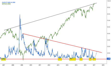 VIX: Nothing risky ever happened below red line