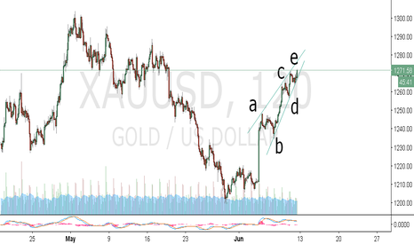 XAUUSD: GOLD CRASH IMMINENT I GUESS. AUNTY YELLEN I GUESS WILL RISE RATE