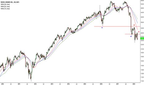 NWL: Dow drops once again #28 (NWL)