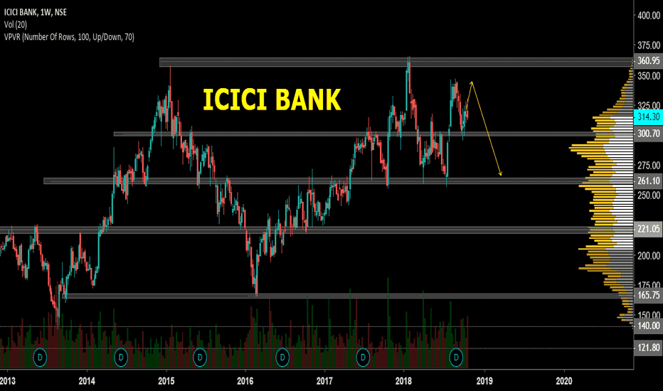ICICIBANK: ICICI  For Short Seller and Swing Traders is PerFect Right Time.
