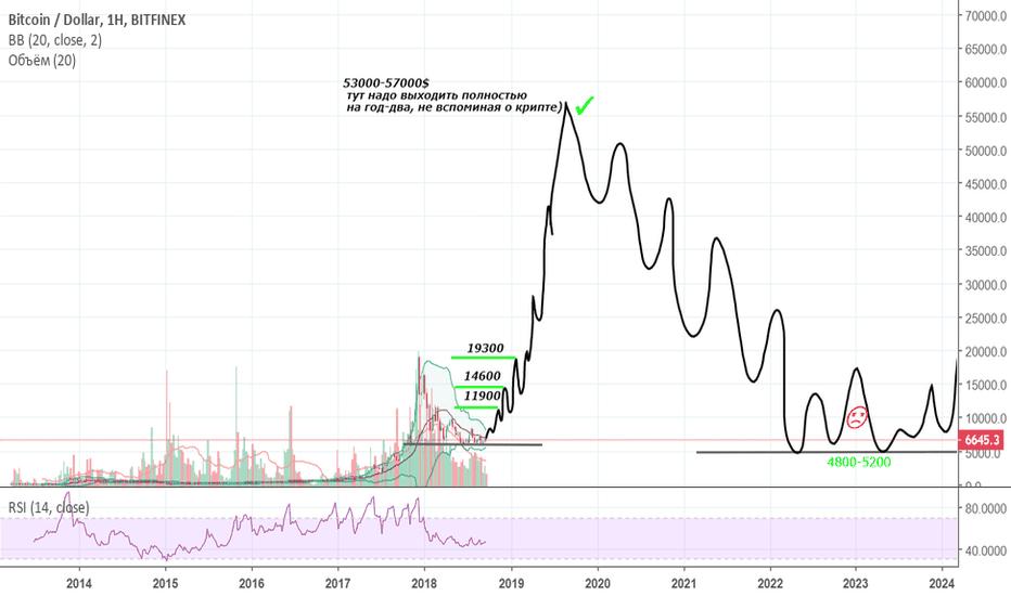 BTCUSD: Bitcoin 57000$ через 8 месяцев