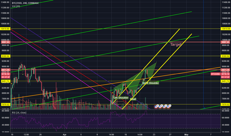 BTCUSD: Reversal head and shoulders formation