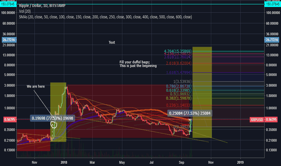 XRPUSD:  MOST ACCURATE  - XRP LONG TERM ANALYSIS