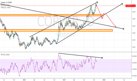 COPPER: COPPER Losing Some Steam for Now!