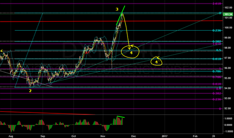 DXY: DXY will bearish next week searching wave 4 secondary