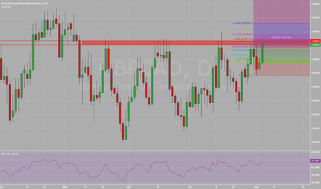 GBPCAD: GBP/CAD daily resistance
