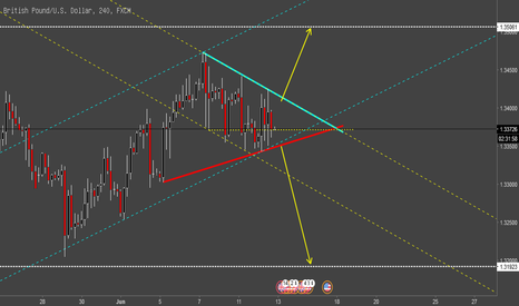 GBPUSD: GBP/USD Short or Long