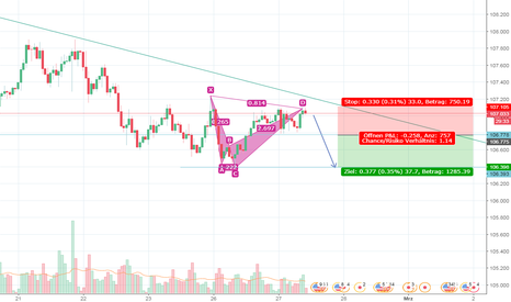 USDJPY: USD/JPY Shark Pattern