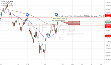 NIFTY: nifty can sell near 7900 - 7930 with small stoploss & bigtarget