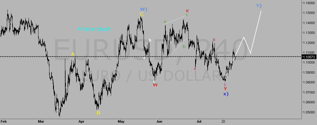 EUR USD ELLIOTT WAVE