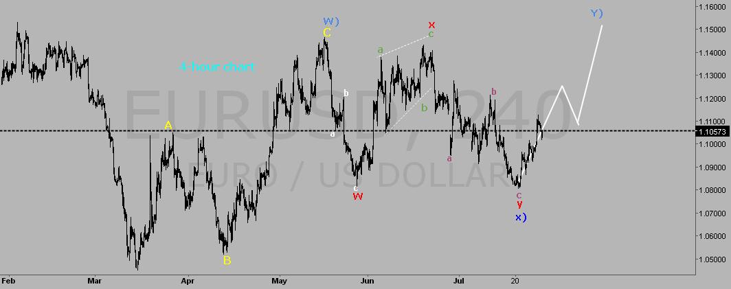 EUR USD ELLIOTT WAVE