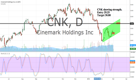 CNK: CNK showing strength here. Target 30.80