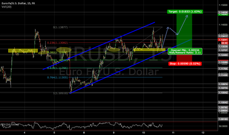EURUSD: EURUSD  MOVING TO THE TOP OF TREND ZONE
