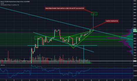 XBTUSD: $BTC : Tell us our Fate out of Rising Wedge