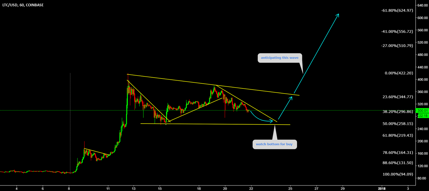 LTCUSD Watch bottom for buy