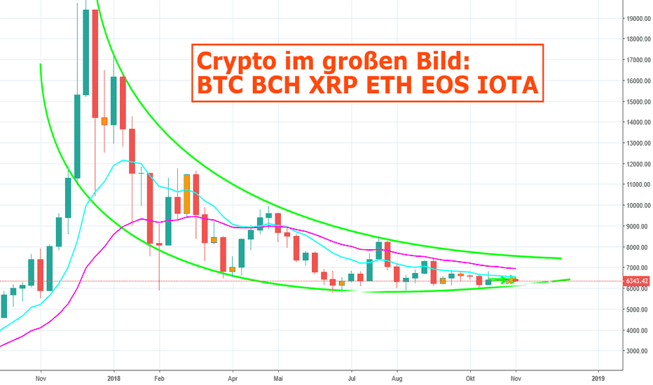 BTCUSD: Crypto im großen Bild: BTC BCH XRP ETH EOS IOTA