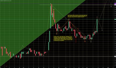 SRNE: SRNE showing H+S formation with higher highs targeting  $5