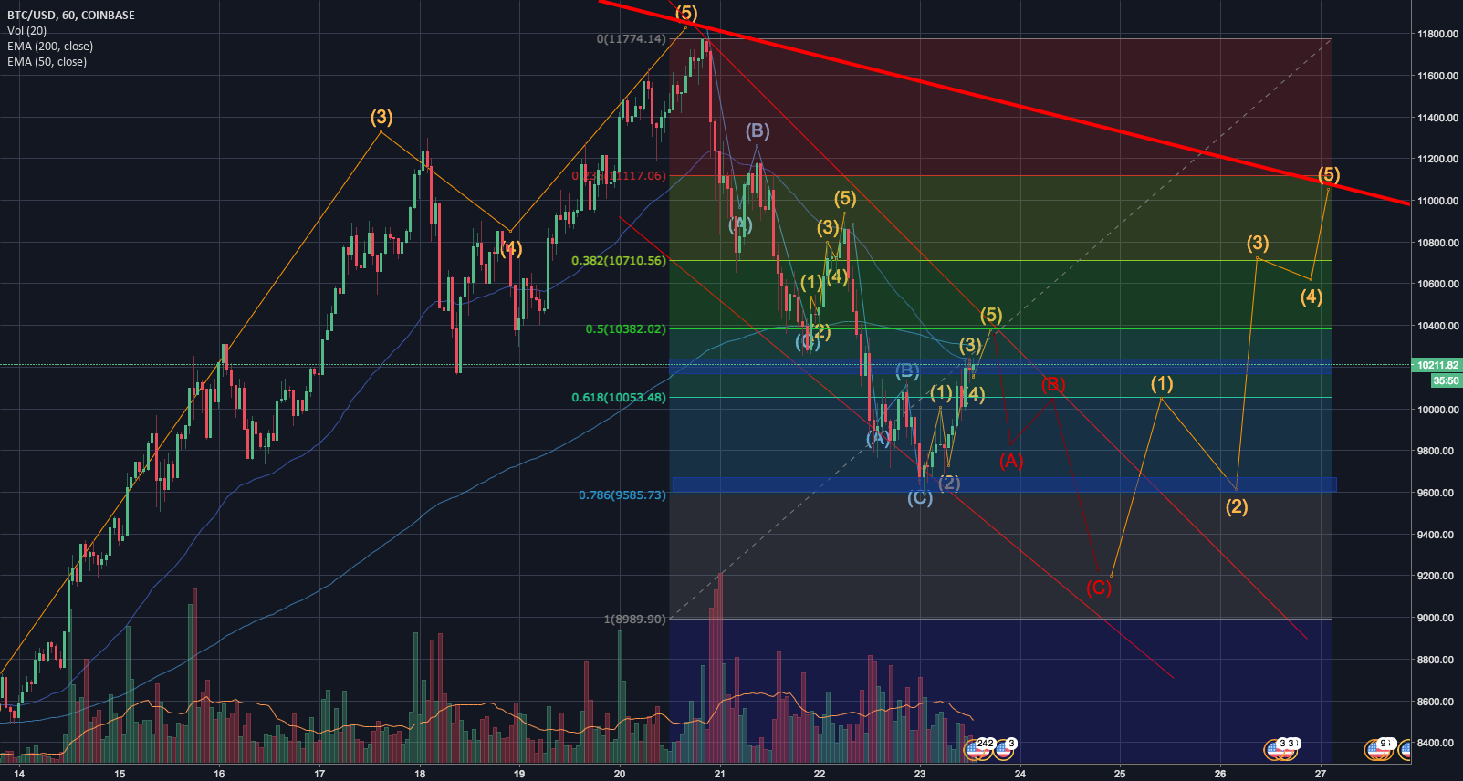 BTC/USD Possible Break from ATH Downtrend