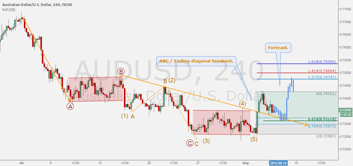 AUDUSD - BUILDING A CASE TO GET LONG AFTER THE BREAKOUT