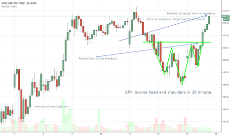 SPY: Trade pointed out for those who wanted free trade setup