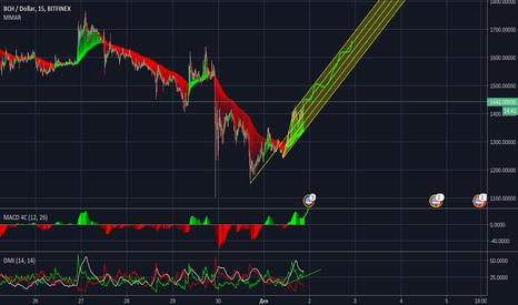 BCHUSD: Bitcoin Cash идет на верх
