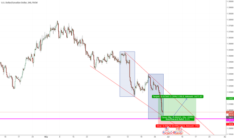 USDCAD: AB = CD + TREND LINE SUPPORTS