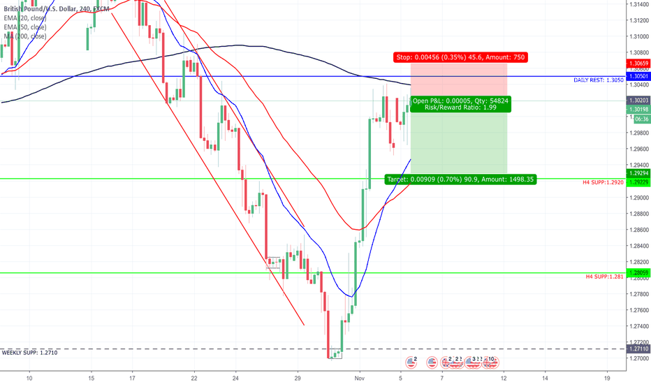 GBPUSD: GBP/USD Short Setup