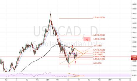 USDCAD: USD CAD , D