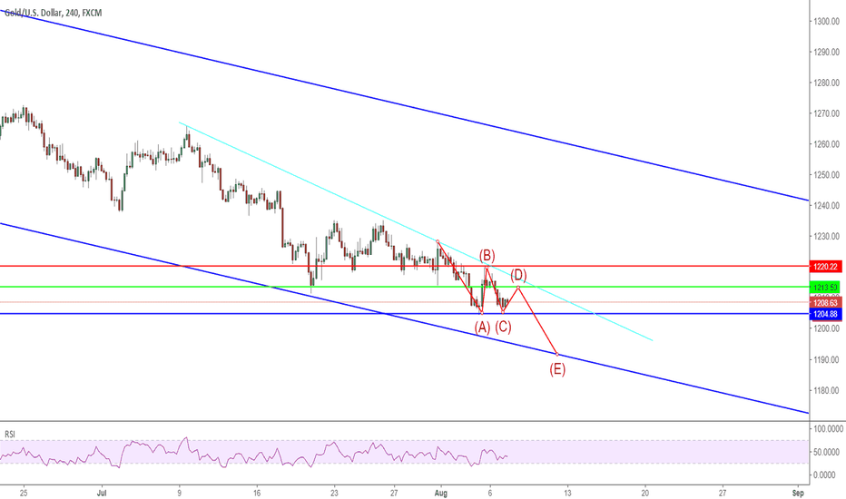 XAUUSD: 0807 GOLD is going to lose 1200 support level