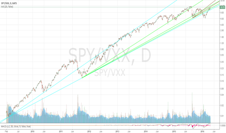SPY/VXX: SPY/VXX Ratio 4/18/2016 (All-Time View)
