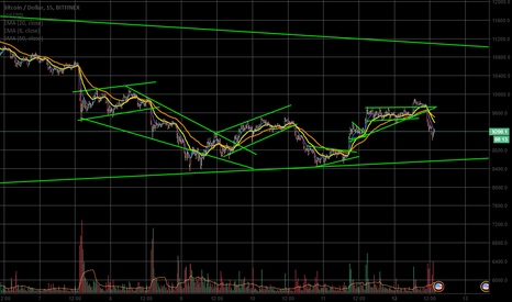 BTCUSD: Como operar Scalping (Scalper) ou Day Trade em Bitcoin (BTC) ?