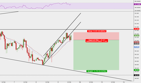 USOIL: CRUDE OIL short position after channel breakout and retest