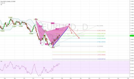 EURUSD: EUR/USD Bearish Cypher Pattern - Daily Chart