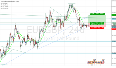 EURGBP: EURO gently regaining strength against GBP
