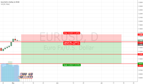 EURUSD: First analisis attempt