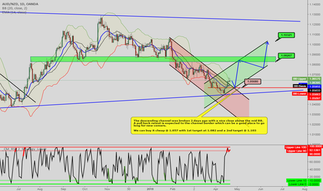 AUDNZD: AUDNZD [1DC] Anticipating the new wave. Long Setup