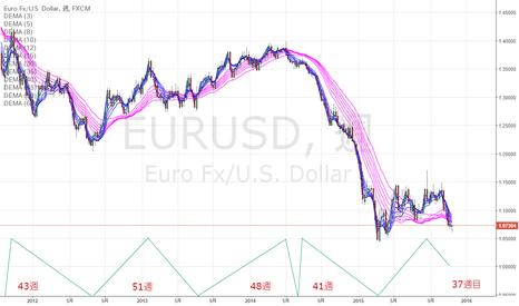 EURUSD: 波動の頂点とトレンドの転換を確認する方法