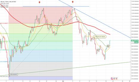 BTCUSDT: BTC ruptura de triangulo de tendencia