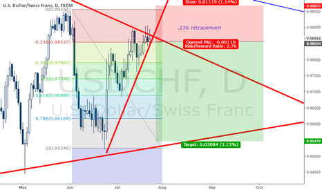 USDCHF: USDCHF Sell on Counter Trendline Break