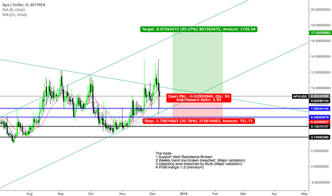 "APXUSD: ""Trade what you see not what you think"" Bullish Sentiment"