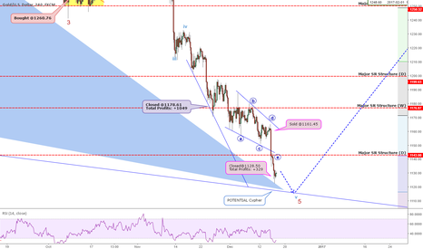 XAUUSD: Gold: Post-FOMC Outlook