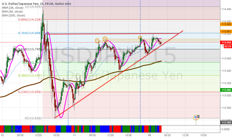 USDJPY: possible Ascending Triangle?